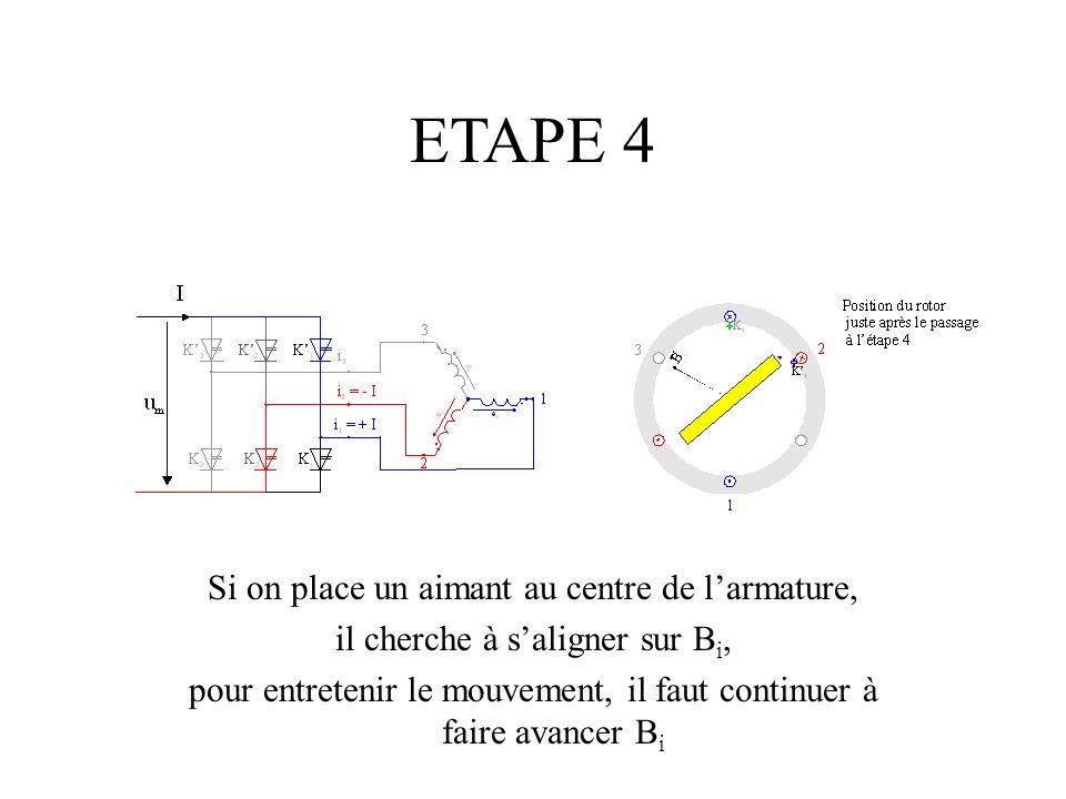 ETAPE 4 Si on place un aimant au centre de larmature, il cherche à saligner sur B i, pour entretenir le mouvement, il faut continuer à faire avancer B