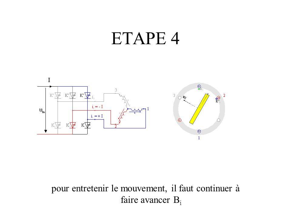 ETAPE 4 pour entretenir le mouvement, il faut continuer à faire avancer B i