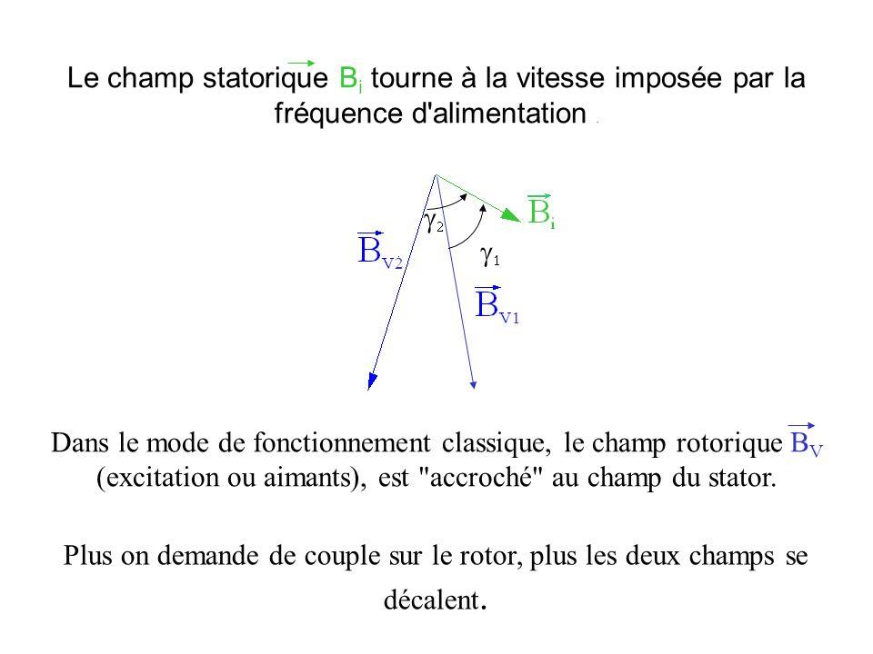 Le champ statorique B i tourne à la vitesse imposée par la fréquence d'alimentation. Plus on demande de couple sur le rotor, plus les deux champs se d