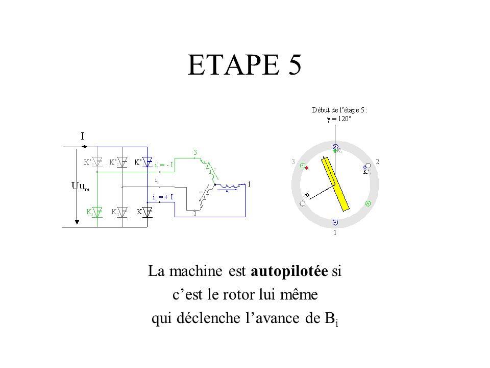 ETAPE 5 La machine est autopilotée si cest le rotor lui même qui déclenche lavance de B i