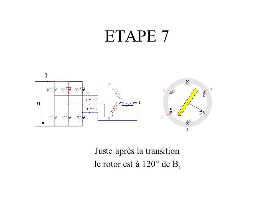 ETAPE 7 Juste après la transition le rotor est à 120° de B i