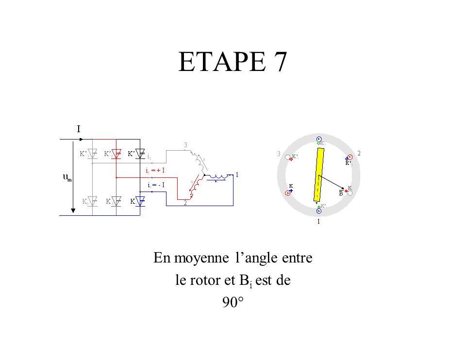 ETAPE 7 En moyenne langle entre le rotor et B i est de 90°