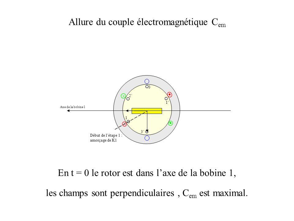 3 2 1 3 1 Axe de la bobine 1 Allure du couple électromagnétique C em En t = 0 le rotor est dans laxe de la bobine 1, les champs sont perpendiculaires, C em est maximal.