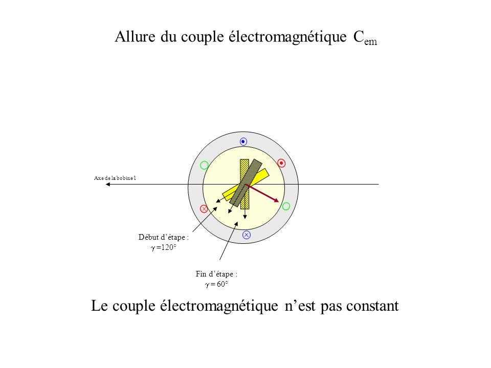 Allure du couple électromagnétique C em Axe de la bobine 1 Début détape : =120° Fin détape : = 60° Le couple électromagnétique nest pas constant