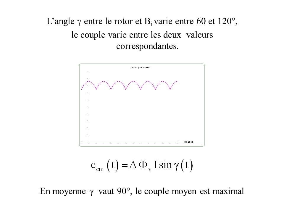Langle entre le rotor et B i varie entre 60 et 120°, le couple varie entre les deux valeurs correspondantes. En moyenne vaut 90°, le couple moyen est