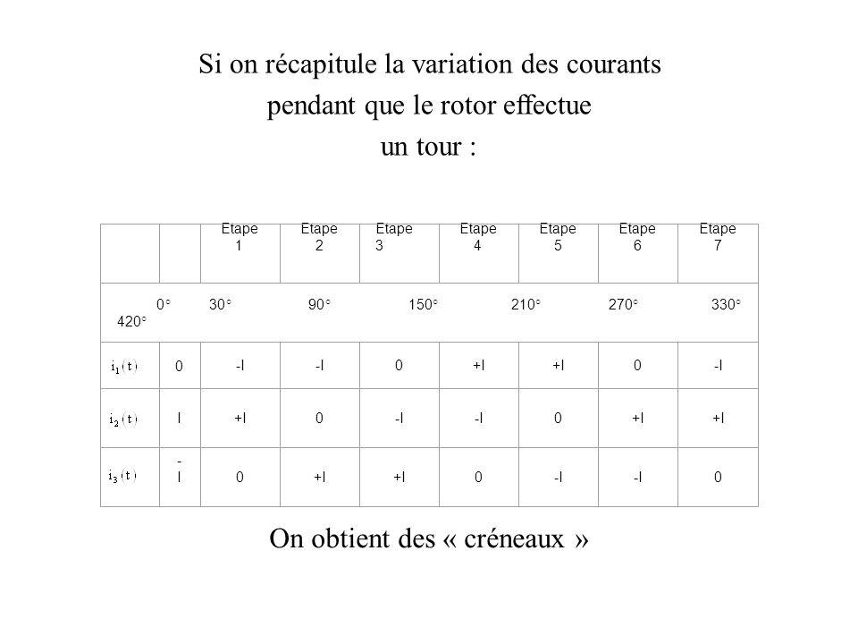 Si on récapitule la variation des courants pendant que le rotor effectue un tour : On obtient des « créneaux » Etape 1 Etape 2 Etape 3 Etape 4 Etape 5 Etape 6 Etape 7 0° 30° 90° 150° 210° 270° 330° 420° 0 -I 0+I 0-I I+I0-I 0+I -I-I0 0-I 0