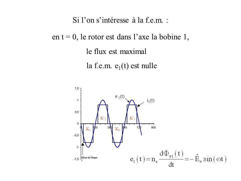 K1K1 K1K1 K1K1 K1K1 i 1 (t) e 1 (t) Si lon sintéresse à la f.e.m. : en t = 0, le rotor est dans laxe la bobine 1, le flux est maximal la f.e.m. e 1 (t