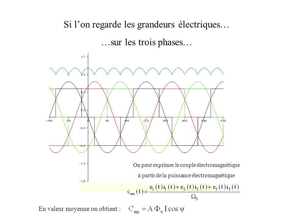 Si lon regarde les grandeurs électriques… …sur les trois phases… On peut exprimer le couple électromagnétique à partir de la puissance électromagnétiq