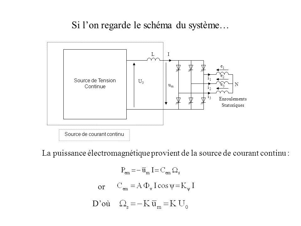 Si lon regarde le schéma du système… La puissance électromagnétique provient de la source de courant continu : or Doù N umum I eaea ebeb ecec iaia ibib icic Enroulements Statoriques L U0U0 Source de Tension Continue Source de courant continu 1 2 3 3 2 1