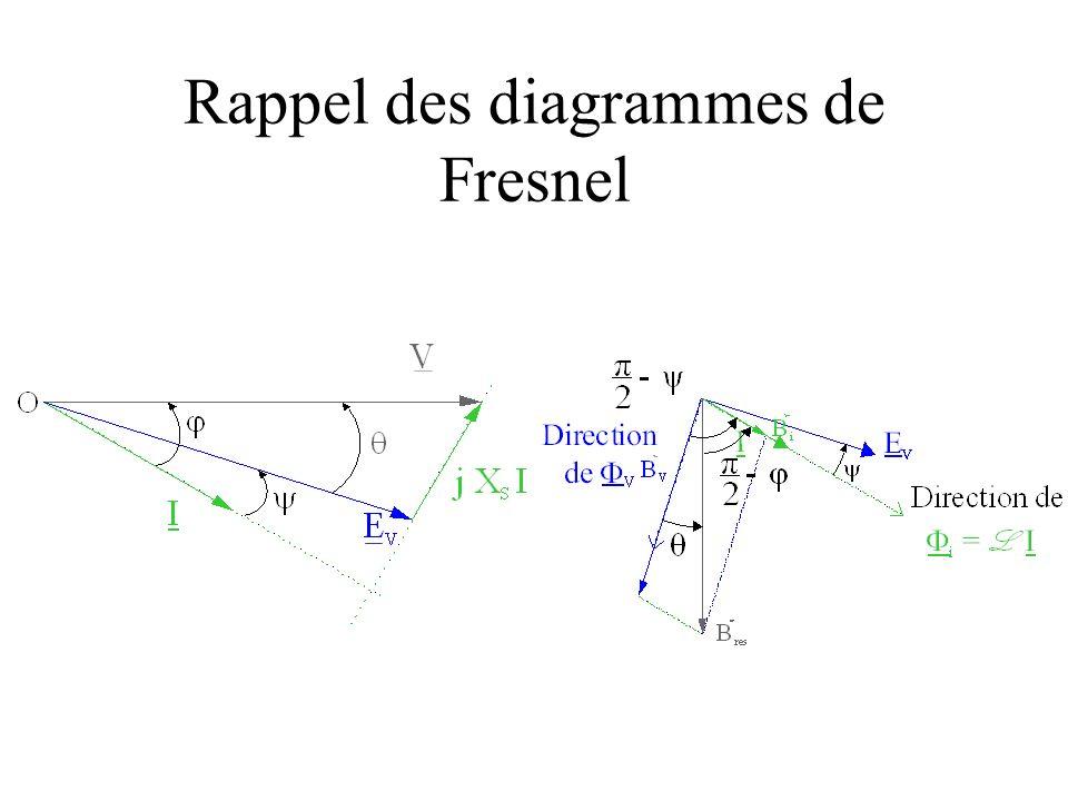 Objectif : maintenir un angle fixe entre : le champ magnétique induit le champ magnétique à vide, lié au rotor.