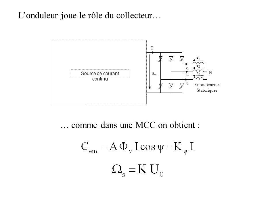 Londuleur joue le rôle du collecteur… N umum I eaea ebeb ecec iaia ibib icic Enroulements Statoriques L U0U0 Source de Tension Continue 1 2 3 3 2 1 Source de courant continu … comme dans une MCC on obtient :