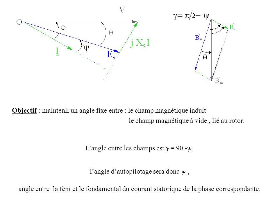 Objectif : maintenir un angle fixe entre : le champ magnétique induit le champ magnétique à vide, lié au rotor. Langle entre les champs est = 90 -, la