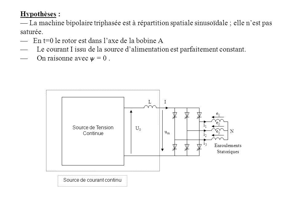 Hypothèses : La machine bipolaire triphasée est à répartition spatiale sinusoïdale ; elle nest pas saturée. En t=0 le rotor est dans laxe de la bobine
