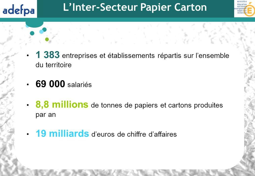 LInter-Secteur Papier Carton 1 383 entreprises et établissements répartis sur lensemble du territoire 69 000 salariés 8,8 millions de tonnes de papier