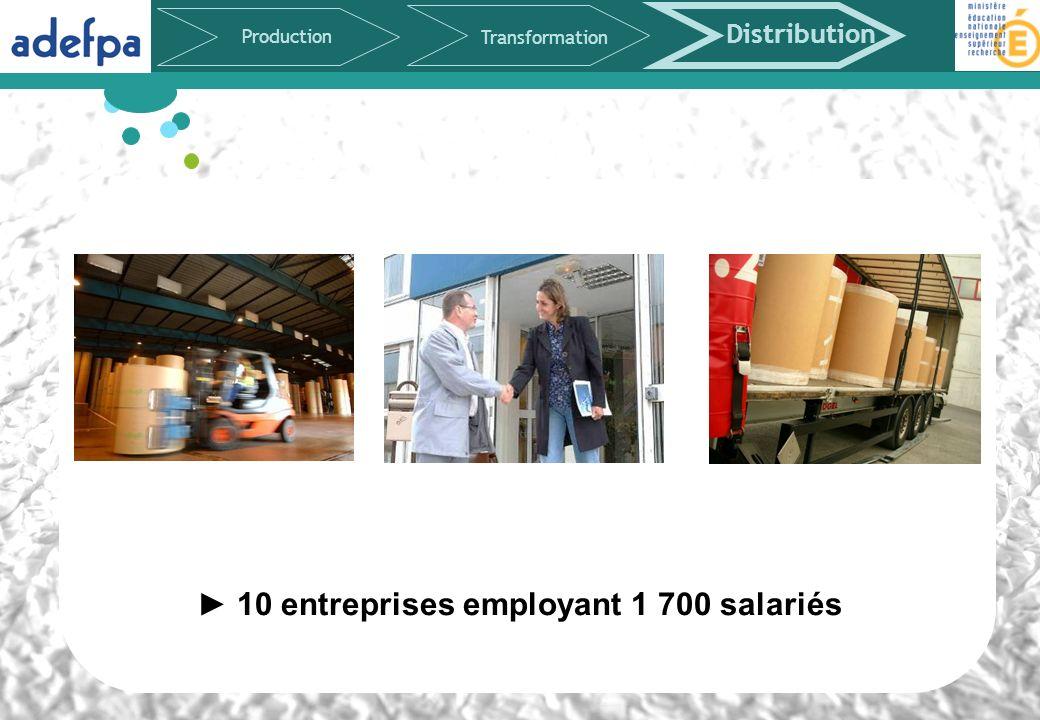10 entreprises employant 1 700 salariés Production Transformation Distribution