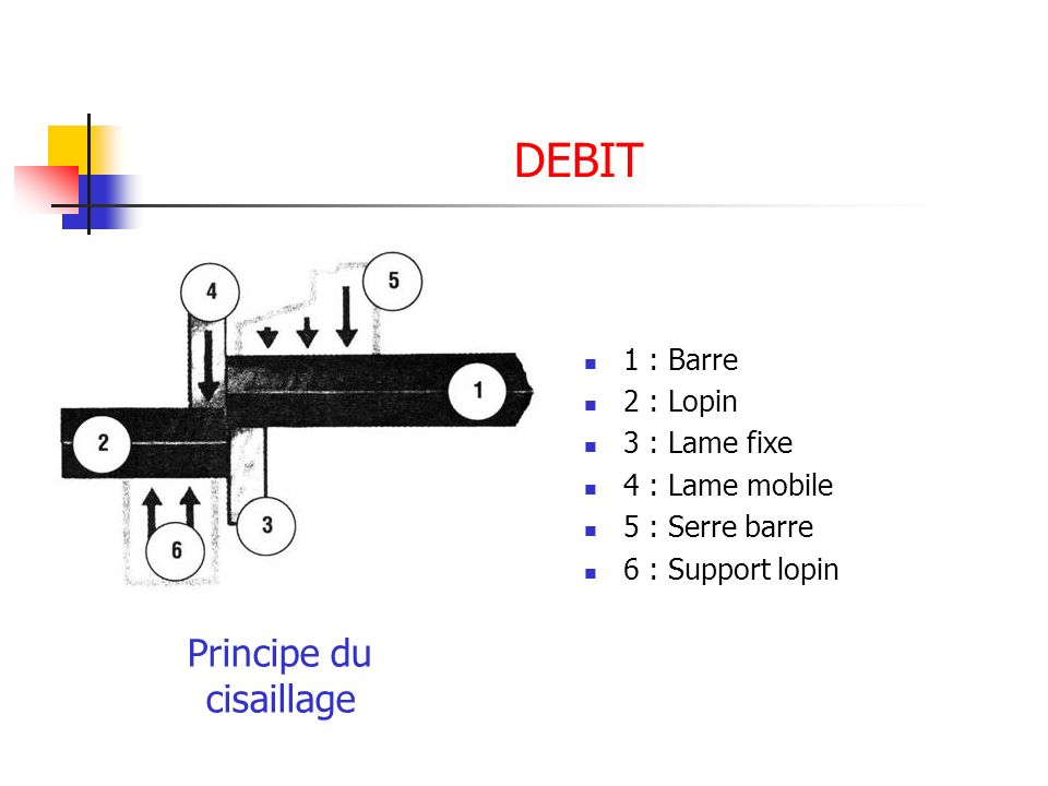 DEBIT Principe du cisaillage 1 : Barre 2 : Lopin 3 : Lame fixe 4 : Lame mobile 5 : Serre barre 6 : Support lopin
