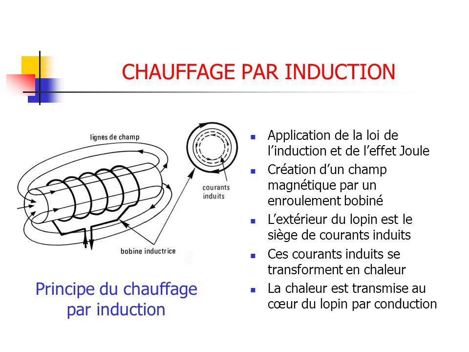 CHAUFFAGE PAR INDUCTION Principe du chauffage par induction Application de la loi de linduction et de leffet Joule Création dun champ magnétique par u