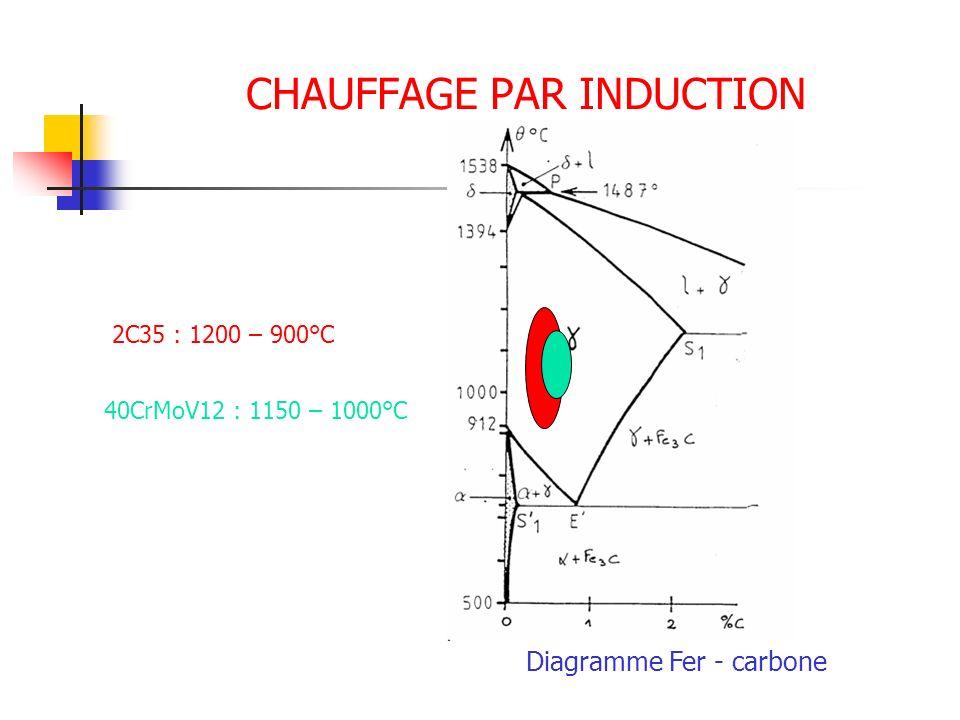 CHAUFFAGE PAR INDUCTION Diagramme Fer - carbone 2C35 : 1200 – 900°C 40CrMoV12 : 1150 – 1000°C