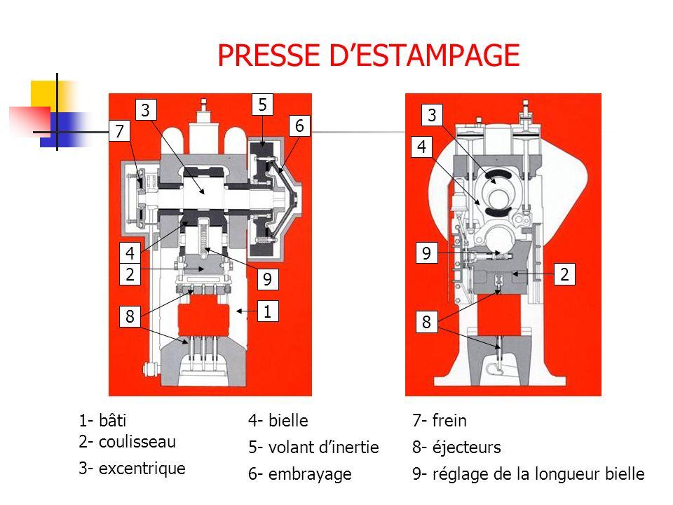 PRESSE DESTAMPAGE 1 22 4 3 3 4 5 6 7 8 8 9 9 1- bâti 2- coulisseau 3- excentrique 4- bielle 5- volant dinertie 6- embrayage 7- frein 8- éjecteurs 9- r