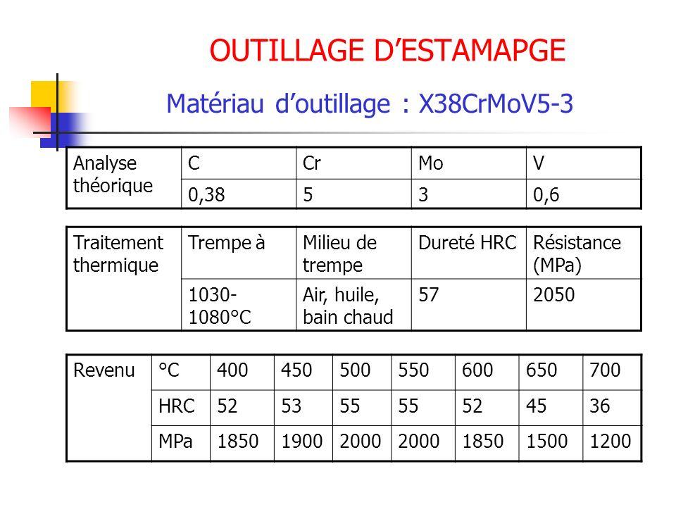 OUTILLAGE DESTAMAPGE Matériau doutillage : X38CrMoV5-3 Analyse théorique CCrMoV 0,38530,6 Traitement thermique Trempe àMilieu de trempe Dureté HRCRési