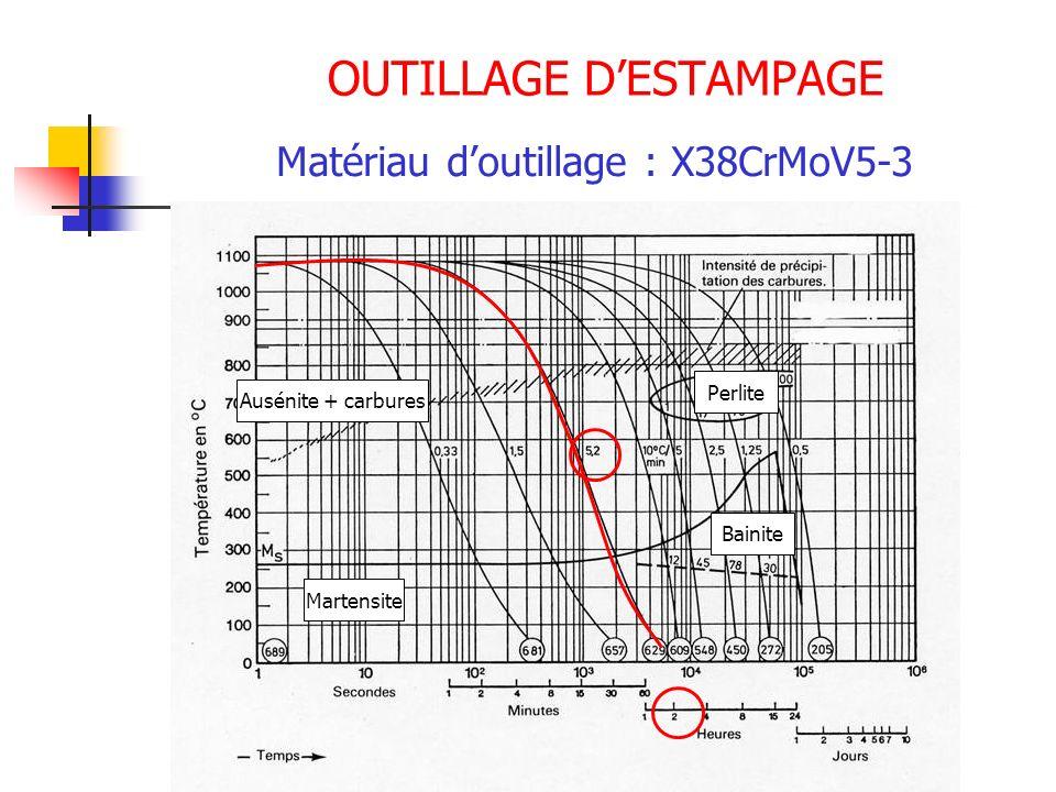 OUTILLAGE DESTAMPAGE Matériau doutillage : X38CrMoV5-3 Ausénite + carbures Perlite Bainite Martensite