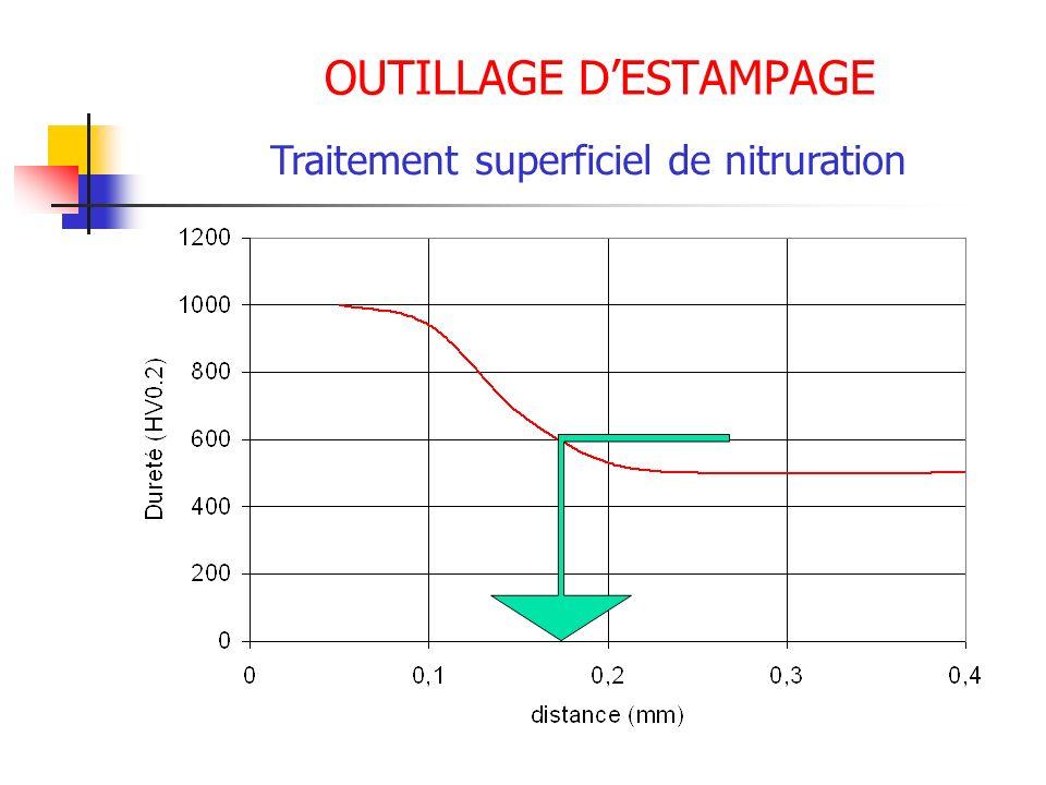 OUTILLAGE DESTAMPAGE Traitement superficiel de nitruration