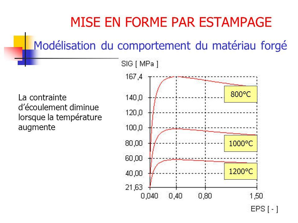 MISE EN FORME PAR ESTAMPAGE Modélisation du comportement du matériau forgé 800°C 1000°C 1200°C La contrainte découlement diminue lorsque la températur