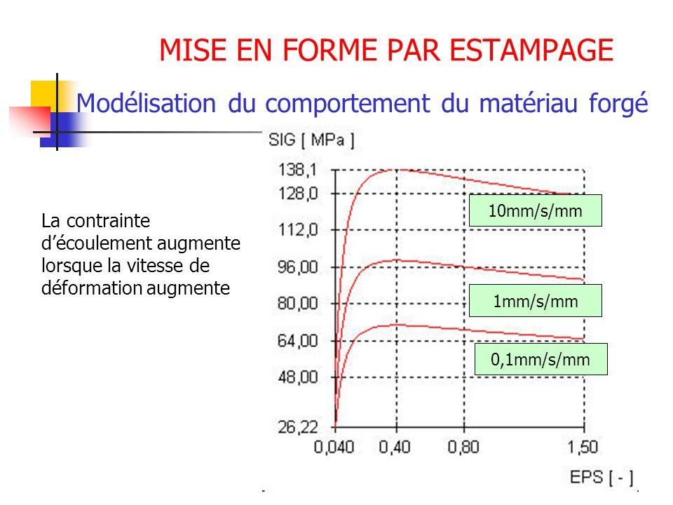 MISE EN FORME PAR ESTAMPAGE Modélisation du comportement du matériau forgé La contrainte découlement augmente lorsque la vitesse de déformation augmen