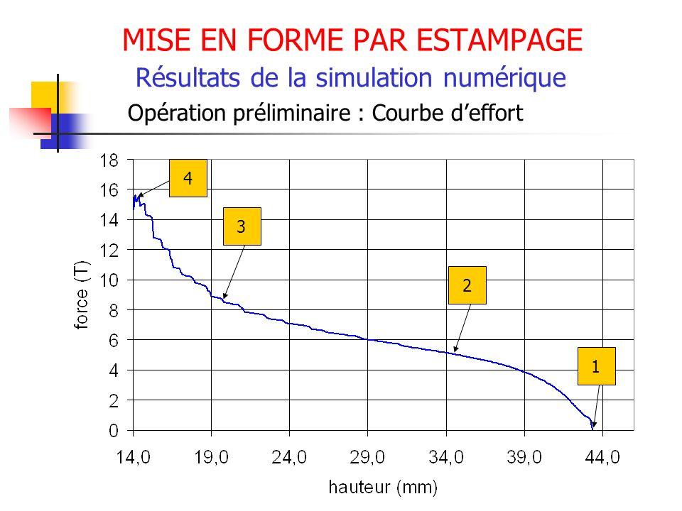MISE EN FORME PAR ESTAMPAGE Résultats de la simulation numérique Opération préliminaire : Courbe deffort 1 2 3 4