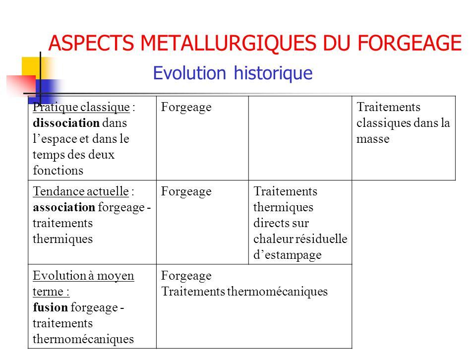 ASPECTS METALLURGIQUES DU FORGEAGE Evolution historique Pratique classique : dissociation dans lespace et dans le temps des deux fonctions ForgeageTra
