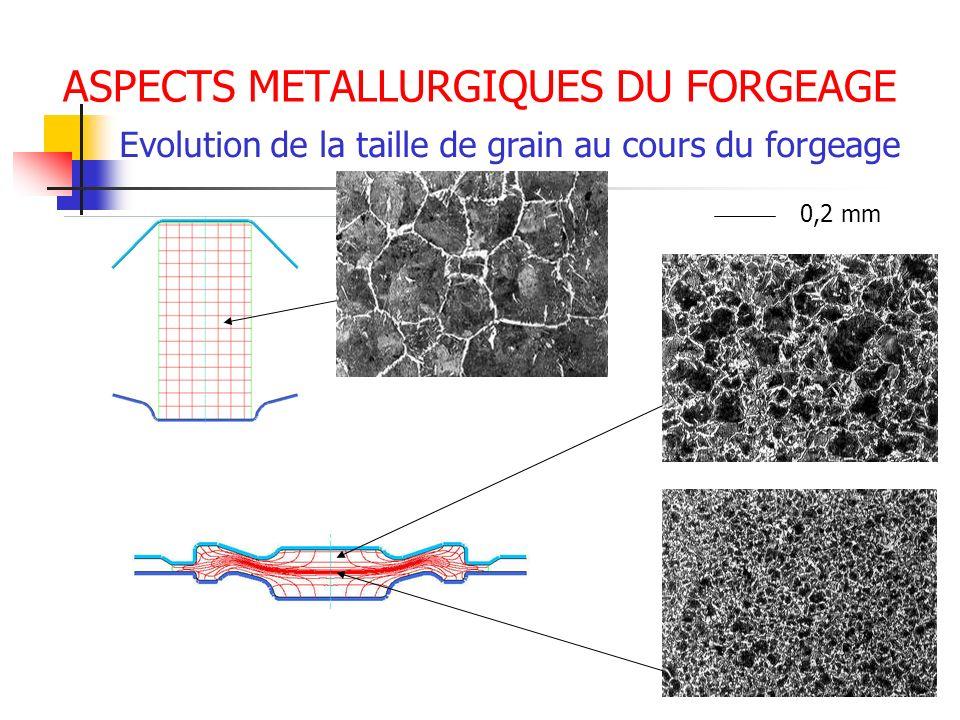 ASPECTS METALLURGIQUES DU FORGEAGE Evolution de la taille de grain au cours du forgeage 0,2 mm
