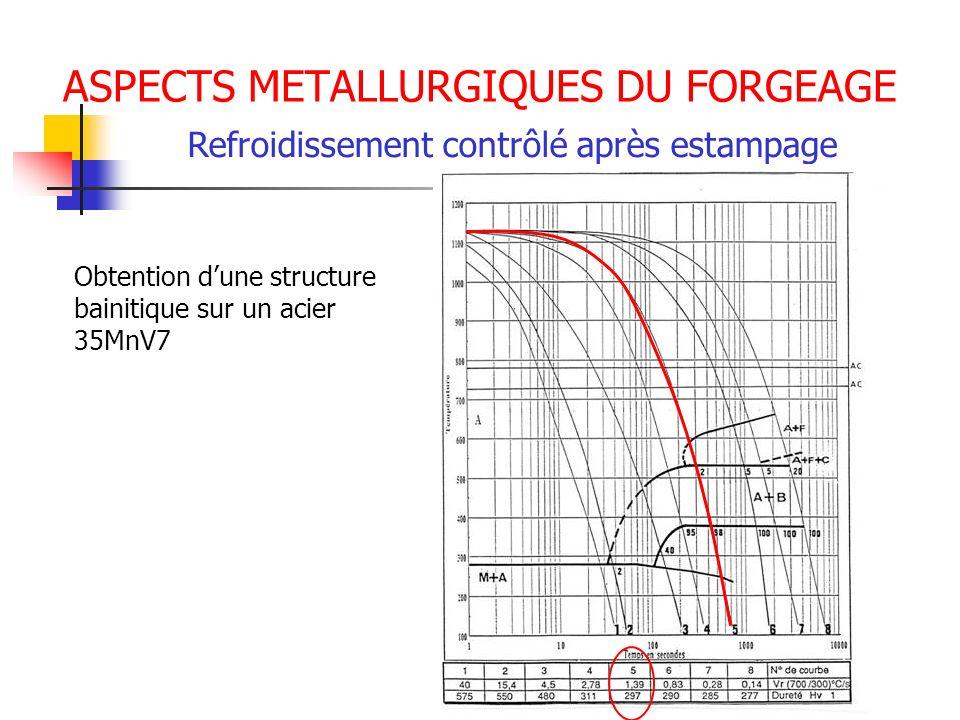 ASPECTS METALLURGIQUES DU FORGEAGE Refroidissement contrôlé après estampage Obtention dune structure bainitique sur un acier 35MnV7