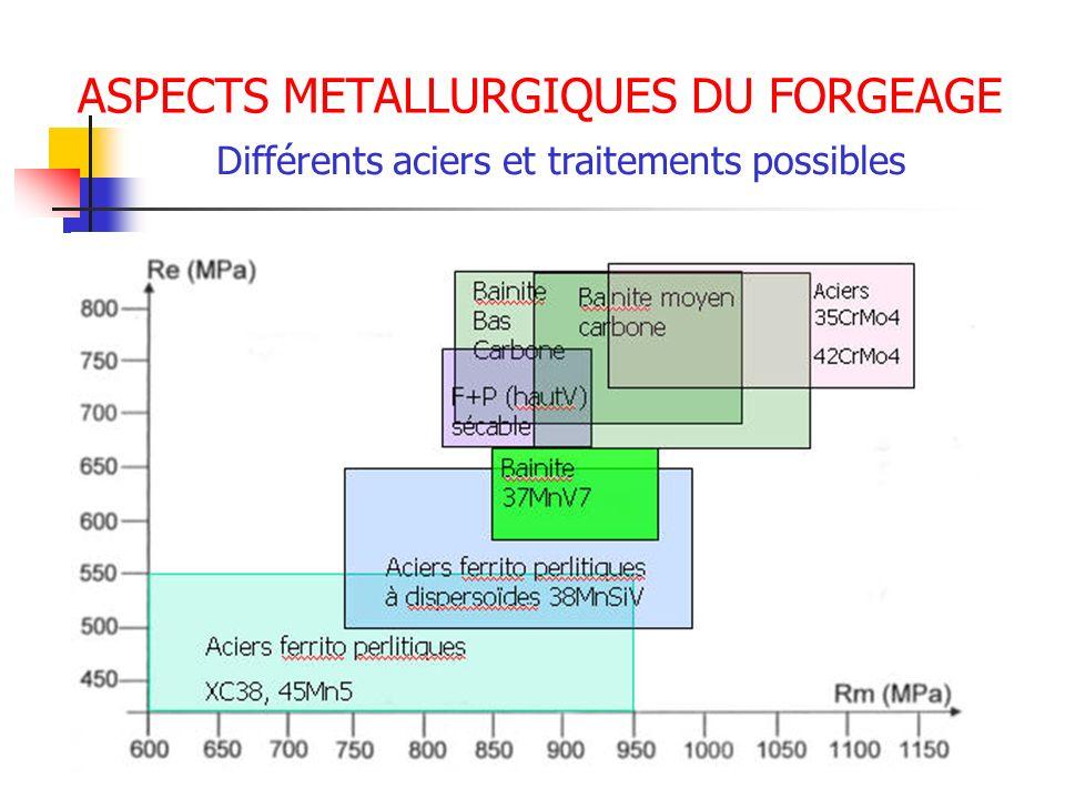 ASPECTS METALLURGIQUES DU FORGEAGE Différents aciers et traitements possibles