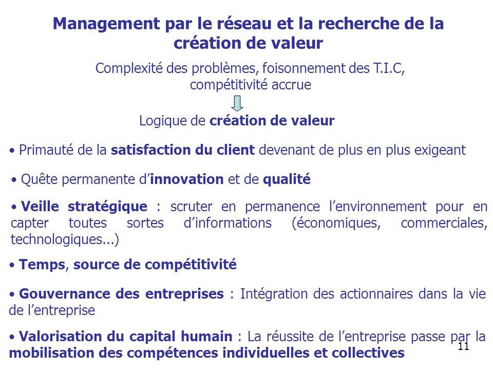 Management par le réseau et la recherche de la création de valeur 11 Complexité des problèmes, foisonnement des T.I.C, compétitivité accrue Logique de