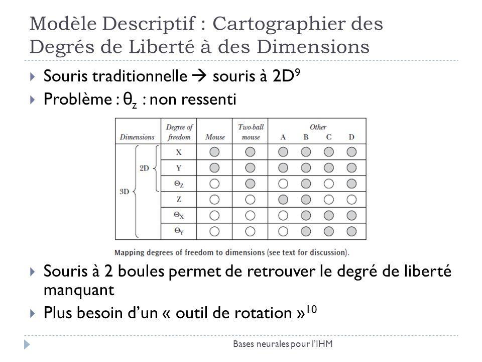 Modèle Descriptif : Cartographier des Degrés de Liberté à des Dimensions Souris traditionnelle souris à 2D 9 Problème : θ z : non ressenti Souris à 2