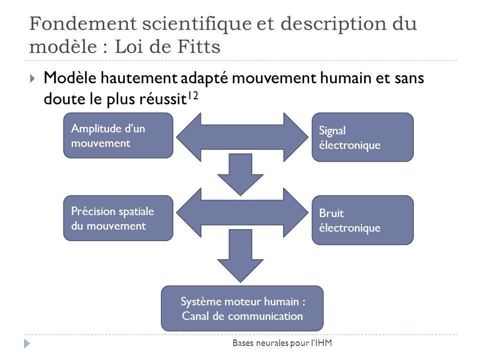 Fondement scientifique et description du modèle : Loi de Fitts Modèle hautement adapté mouvement humain et sans doute le plus réussit 12 Amplitude dun