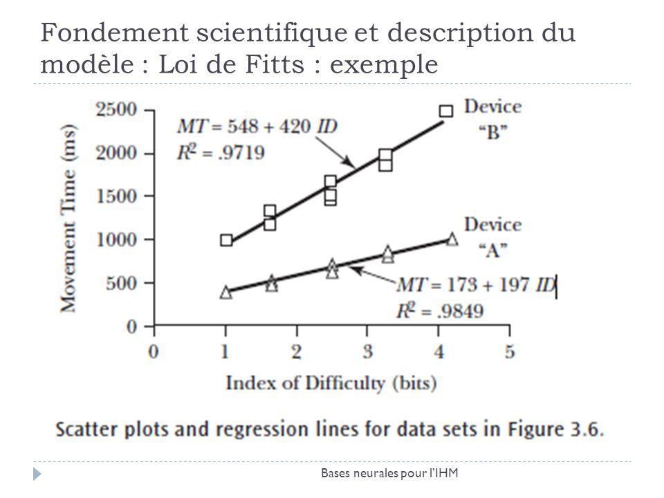 Fondement scientifique et description du modèle : Loi de Fitts : exemple Bases neurales pour lIHM