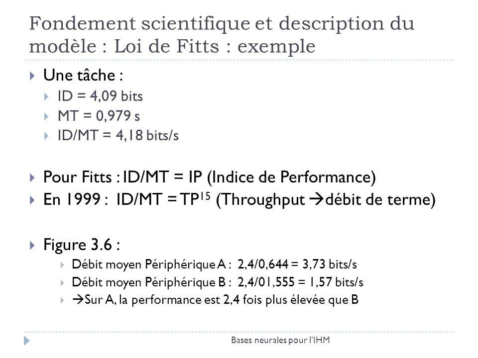 Fondement scientifique et description du modèle : Loi de Fitts : exemple Une tâche : ID = 4,09 bits MT = 0,979 s ID/MT = 4,18 bits/s Pour Fitts : ID/M