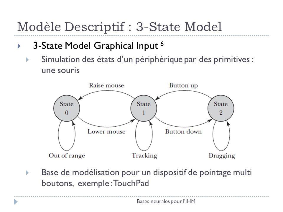 Modèle Descriptif : 3-State Model 3-State Model Graphical Input 6 Simulation des états dun périphérique par des primitives : une souris Base de modéli