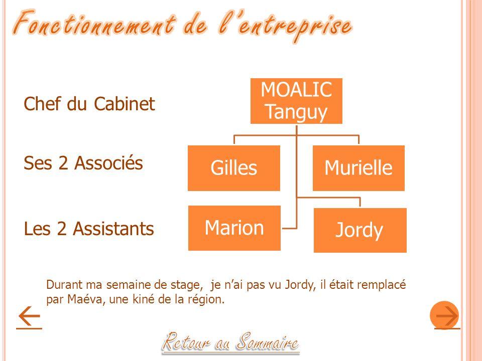 MOALIC Tanguy Gilles Jordy Murielle Marion Chef du Cabinet Ses 2 Associés Les 2 Assistants Durant ma semaine de stage, je nai pas vu Jordy, il était r