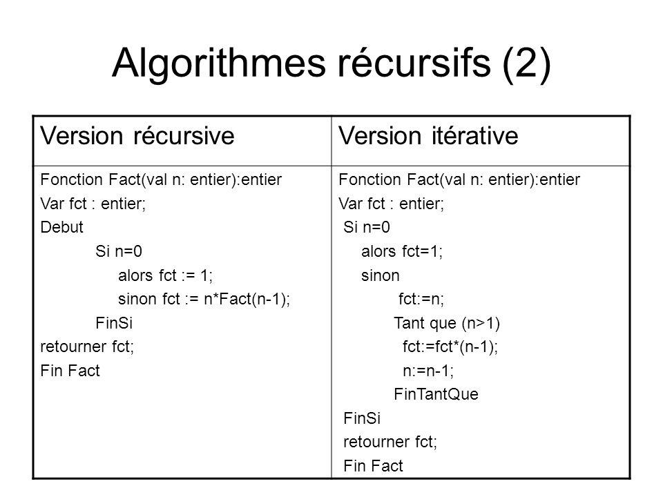 Algorithmes récursifs (2) Version récursiveVersion itérative Fonction Fact(val n: entier):entier Var fct : entier; Debut Si n=0 alors fct := 1; sinon