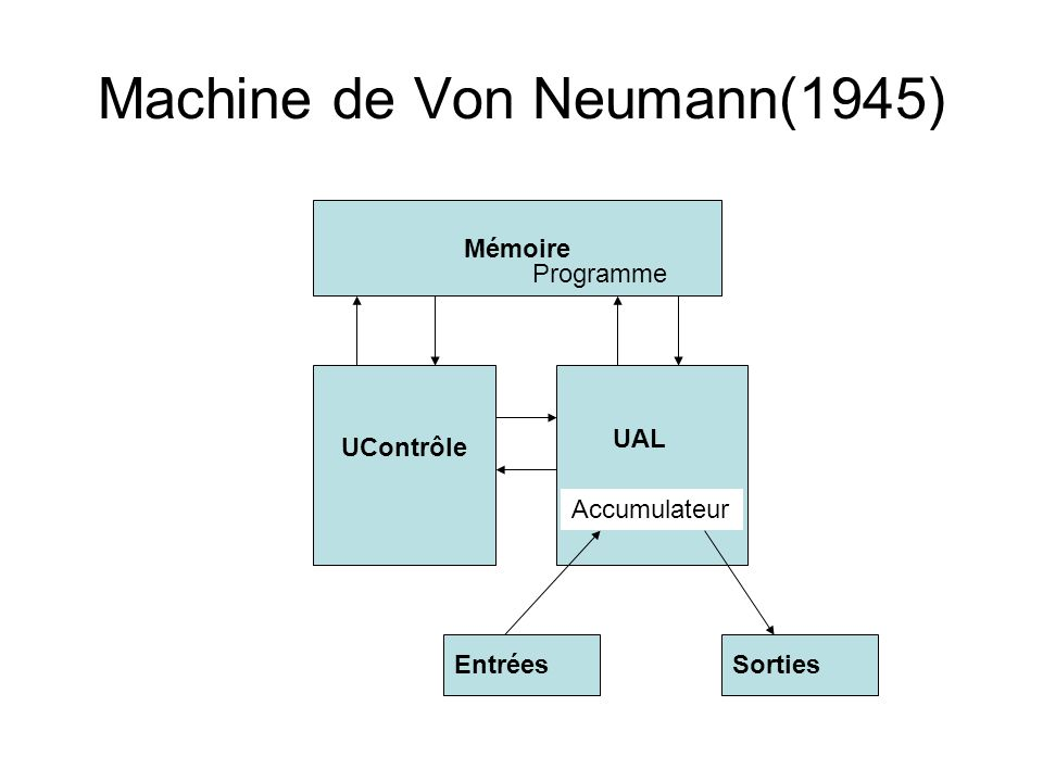 Machine de Von Neumann(1945) Mémoire UAL UContrôle Accumulateur Programme EntréesSorties