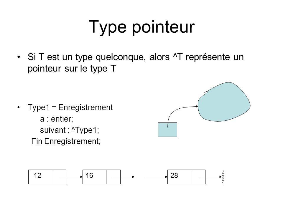 Type pointeur Si T est un type quelconque, alors ^T représente un pointeur sur le type T Type1 = Enregistrement a : entier; suivant : ^Type1; Fin Enre