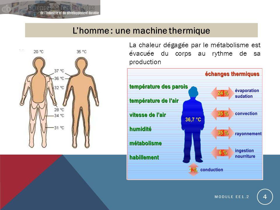 MODULE EE1.2 4 Lhomme : une machine thermique La chaleur dégagée par le métabolisme est évacuée du corps au rythme de sa production