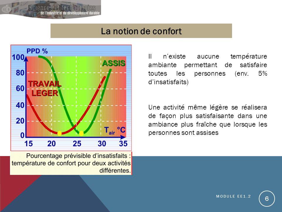 6 La notion de confort Il nexiste aucune température ambiante permettant de satisfaire toutes les personnes (env. 5% dinsatisfaits) Une activité même