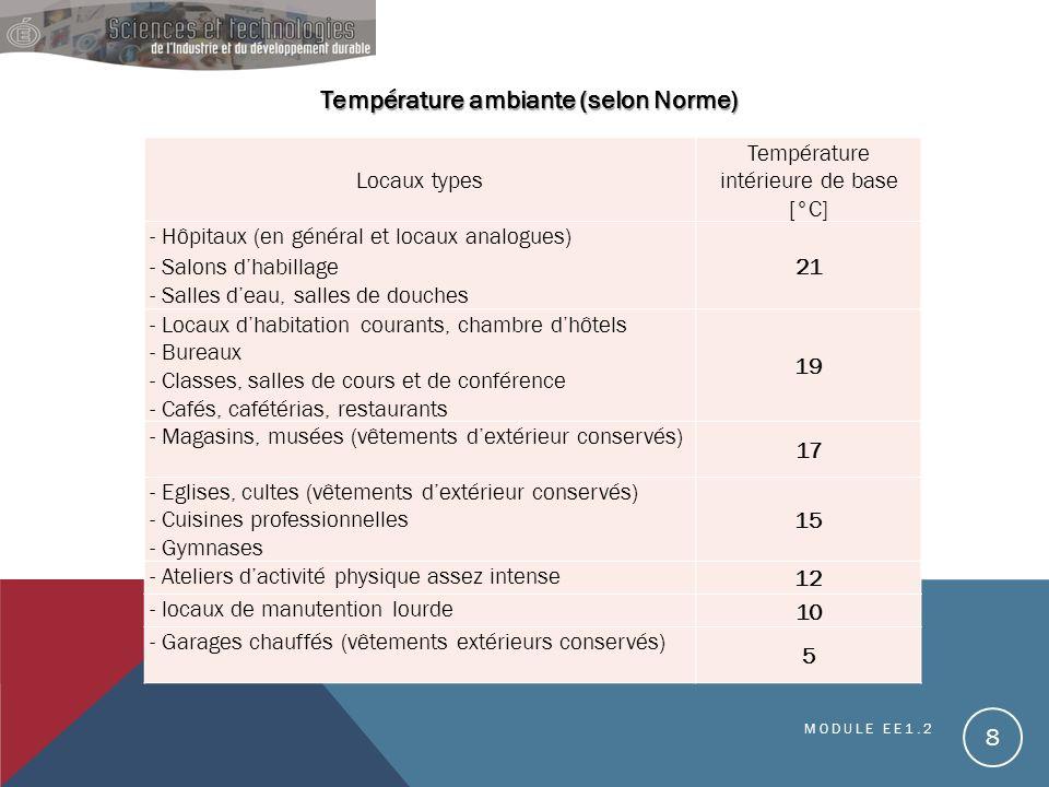 MODULE EE1.2 8 Température ambiante (selon Norme) Température ambiante (selon Norme) Locaux types Température intérieure de base [°C] - Hôpitaux (en g