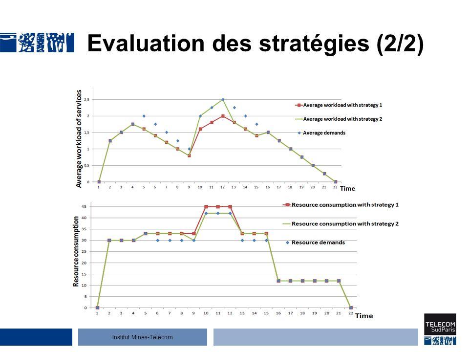 Institut Mines-Télécom Evaluation des stratégies (2/2)