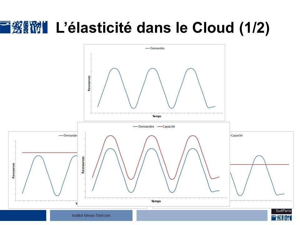 Institut Mines-Télécom Lélasticité dans le Cloud (1/2)