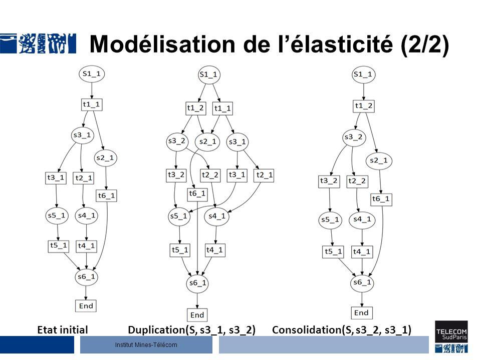 Institut Mines-Télécom Modélisation de lélasticité (2/2) Etat initialDuplication(S, s3_1, s3_2)Consolidation(S, s3_2, s3_1)