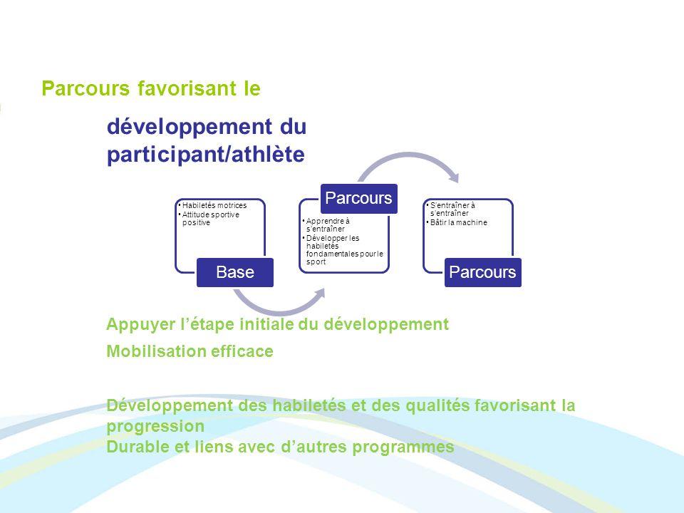 Parcours favorisant le développement du participant/athlète Appuyer létape initiale du développement Mobilisation efficace Développement des habiletés